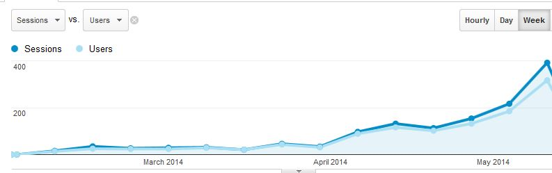 The past 30 days has seen 700+ users and 1400+ page views! Thanks!